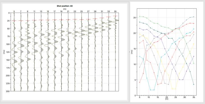 Visualizzazione delle tracce affiancate alle dromocrone per avere una visione d'insieme della selezione dei primi arrivi.