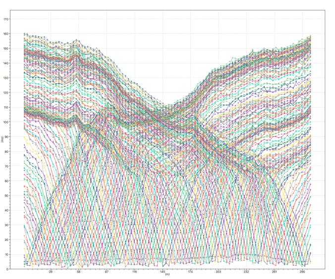 Visualizzazione con smartTomo di 100 dromocrone di una acquisizione di sismica a rifrazione.