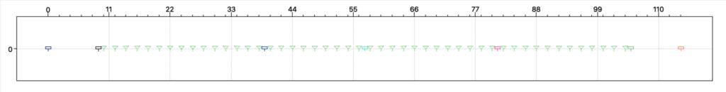 Esempio di schema per l'acquisizione di una prova sismica tomografica a rifrazione con quattro energizzazioni esterne e tre interne.